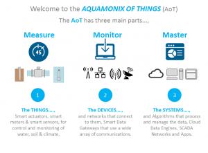 The Aquamonix of Things